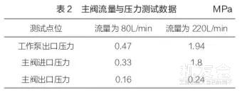 修机 | 某装载机液压油温度过高故障排查和改进