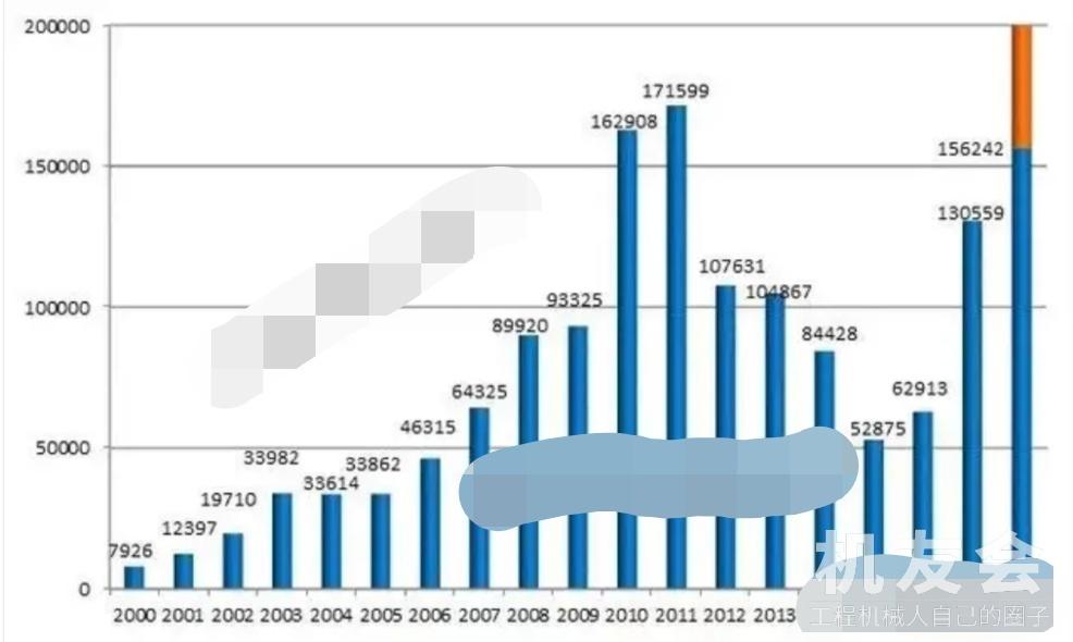 挖掘機銷售量暴漲六成,直擊五億元,究竟釋放什么信號
